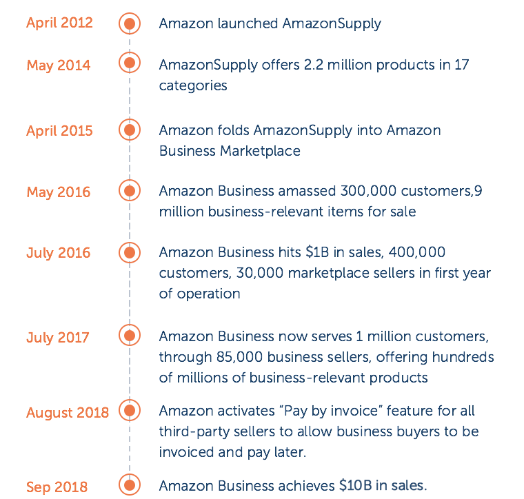 Amazon Business Timeline