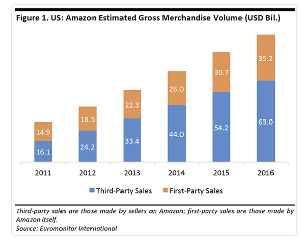 Amazon GMV Third v First Party Sales.png