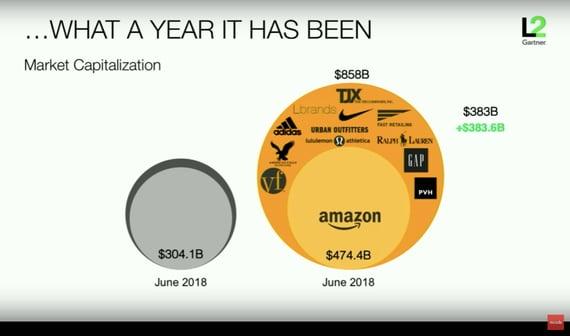 Amazon Market Cap Increase in last 12 months
