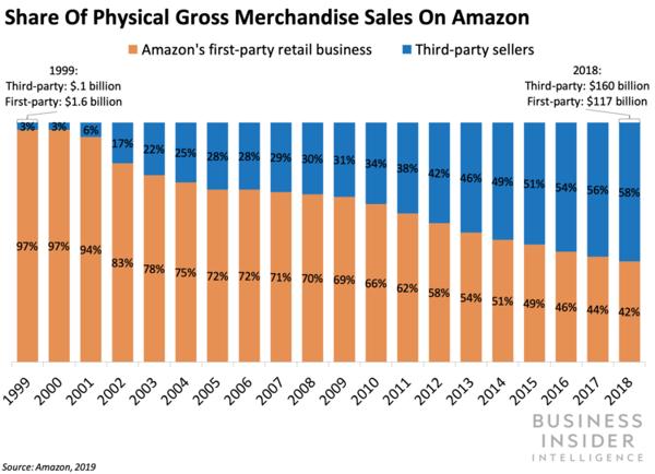 BI Amazon 3rd party