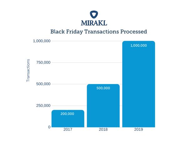 Black Friday Transactions 2019