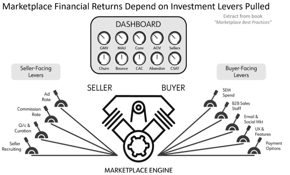 Optimizing the marketplace engine
