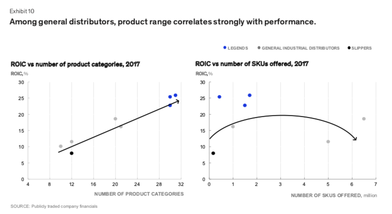 Categories and SKUs vs performance