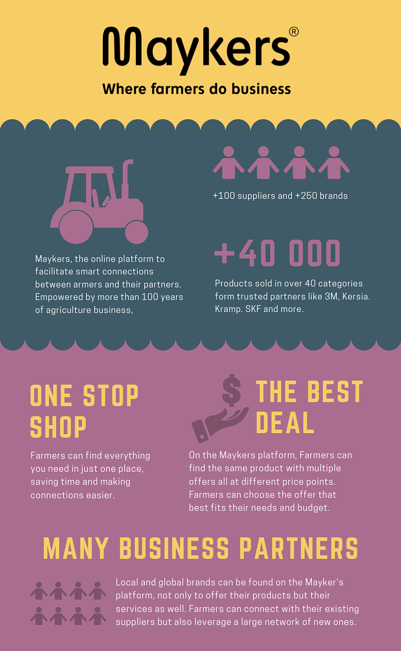 Maykers Infographic