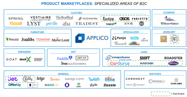 Specialized Marketplace Landscape