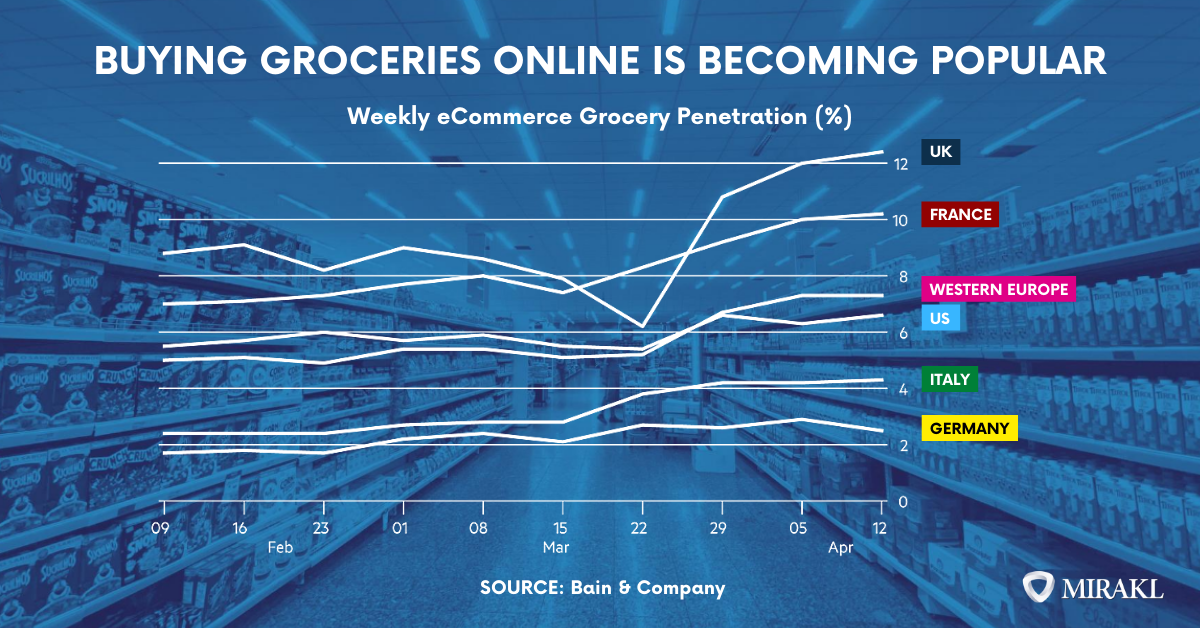 buying groceries online is becoming more than a trend-1