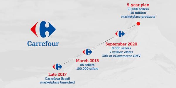 Carrefour Marketplace Timeline
